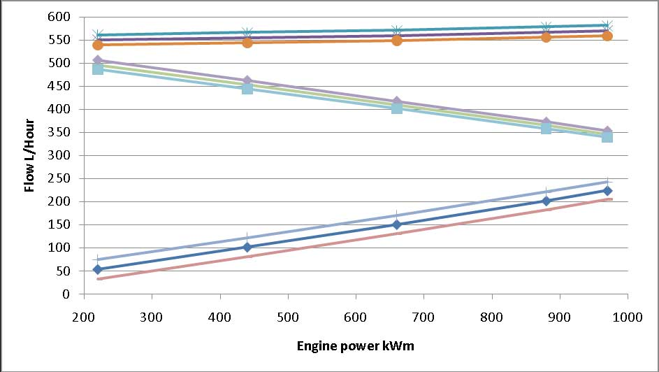 fuel flowmeters graph showing flow against engine power