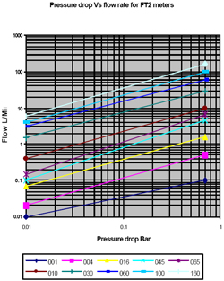 graph showing pressure drop versus flow rate for the FT2 Optical Turbine Flow Meter