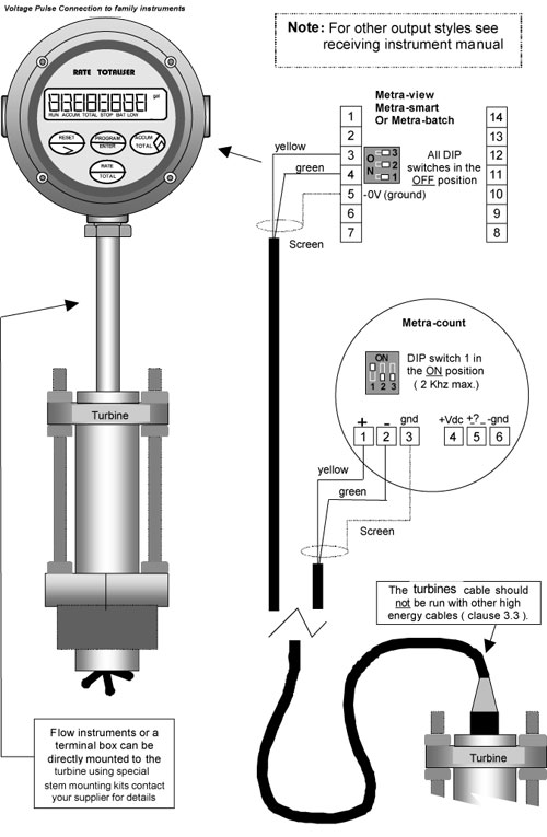 insertion turbine connections