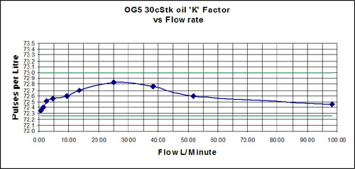 flow rate of oval gear flow meters and positive displacement flow meters