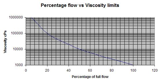 Oval Gear Flow Meters - Viscosity Graph