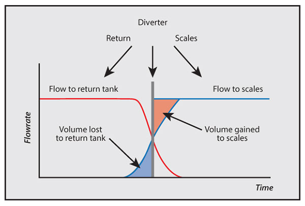 flow meter calibration - diverter
