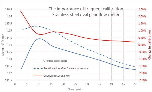 calibrating flow meters - oval gear - water