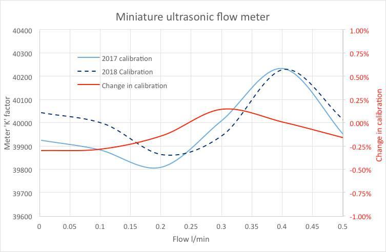 ultrasonic flow meter re-calibration