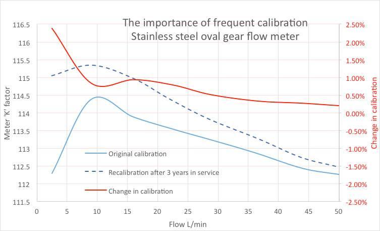 flow meter re-calibration