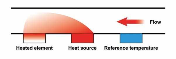 thermal petrochemical flow meters