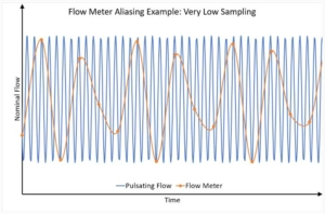 flow meter aliasing
