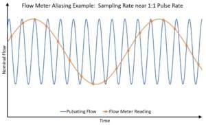 flow meter aliasing sample rate